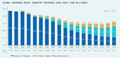 Global Recorded Music Industry Revenue